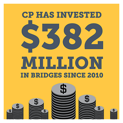 $364 million invested in our bridges since 2010