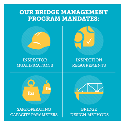 CP's bridge program madates
